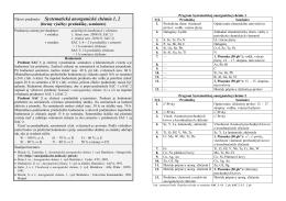 Systematická anorganická chémia 1, 2