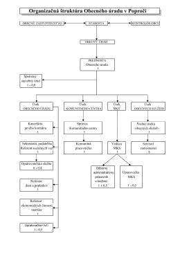 Organizačná štruktúra Obecného úradu v Poproči