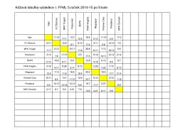 Krížová tabuľka výsledkov I. FFML 5.ročník 2014