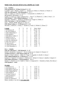 Stolný tenis, okresná súťaž Levice, tabuľky po 7. kole