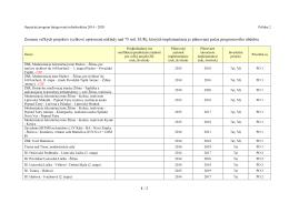 Zoznam veľkých projektov (celkové oprávnené náklady nad 75 mil