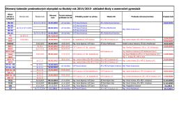 Okresný kalendár predmetových olympiád na školský rok 2014/2015