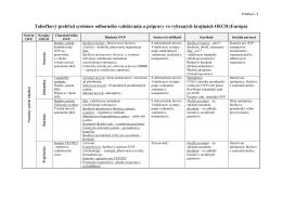 Tabuľkový prehľad systémov odborného vzdelávania a prípravy vo