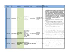 Dátum Čas Organizácia Miesto konania Lektor Zloženie účastníkov