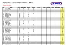 Priebežné poradie MSR slalom 2012.