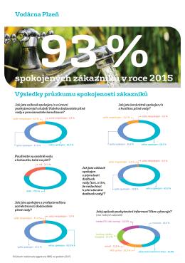 Průzkum spokojenosti 2015