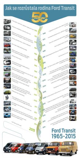 Jak se rozrůstala rodina Ford Transit
