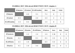 FLORBAL 2015 / 2016 okrsek ROKYTNICE CH IV. skupina A