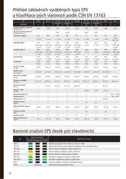 Přehled základních vyráběných typů EPS a klasifikace jejich
