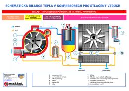 Schematická bilance tepla kompresoru
