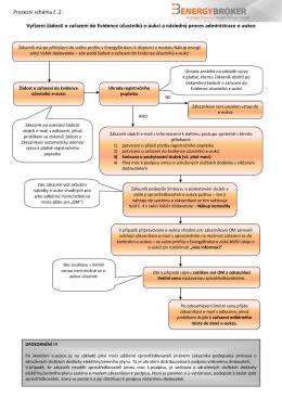 Vyřízení žádosti o zařazení do Evidence účastníků e
