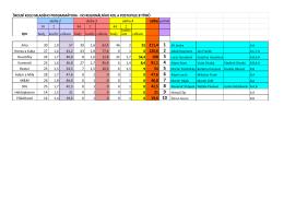 celke pořadí 30 2 44 2 44 2 body koefic celkem body koefic celkem