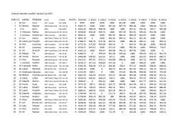 Celkové výsledky soutěže: Samba Cup 2015 POŘADÍS.Č. JMÉNO