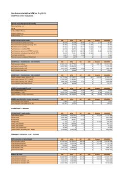 Souhrnná statistika SBK za 1.q.2015