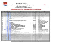 příspěvky, dotace - návrh rozpočtu na rok 2015