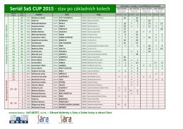 Seriál SaS CUP 2015 - stav po základních kolech