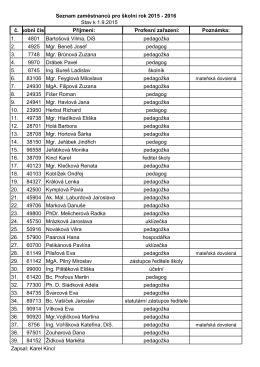 Seznam zaměstnanců pro školní rok 2015