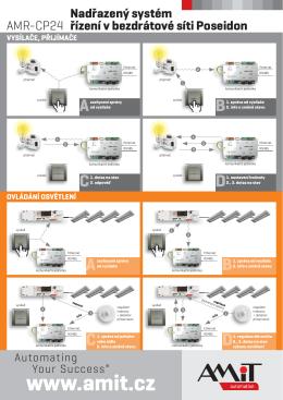 AMR-CP24 - Nadřazený systém řízení v bezdrátové síti