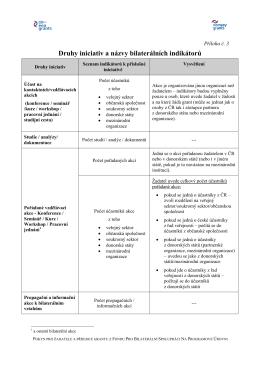 Příloha č.3 - Druhy iniciativ a názvy bilaterálních indikátorůPDF