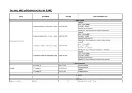 Seznam ND k příslušenství Mazda 6 (GH)
