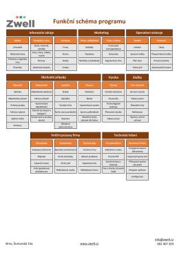 Funkční schema programu