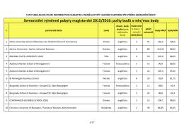 Semestrální výměnné pobyty magisterské 2015/2016: počty bodů a