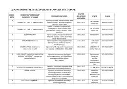 d) popis preostalih sklopljenih ugovora 2015. godine