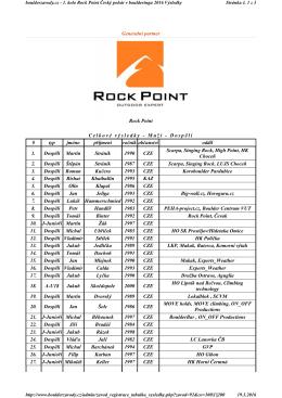 Generalní partner Rock Point Celkové výsledky - Muži