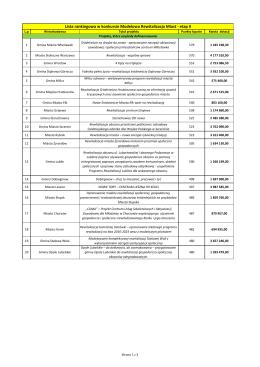Lista rankingowa w konkursie Modelowa Rewitalizacja Miast