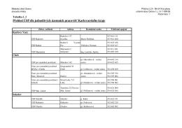 P ehled ÚSP dle jednotlivých územních pracoviš Karlovarského kraje