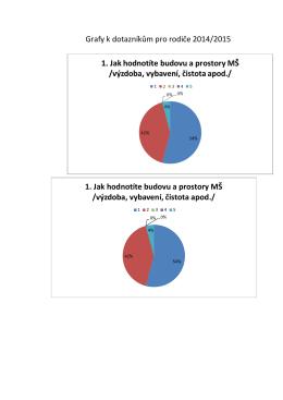 dotazník graf