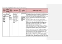 Naplňování obecných a tematických předběžných podmínek