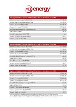 distribucni poplatky 2015