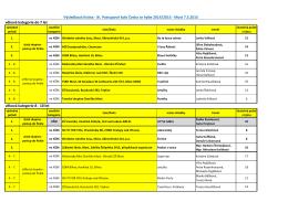 výsledková listina ČSH MOST 7.5.15