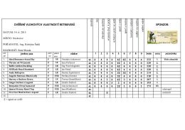 Výsledky OVVR 14.6.2015 Neslovice