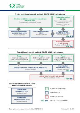 Schéma klasifikací ISO/TS 16949