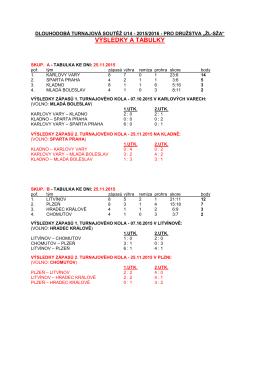Výsledky a tabulky po 2. turnajovém kole