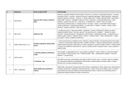 č. Organizace Název projektu (ZPV) Stručný popis 1