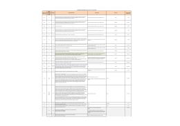 Prioritní osa / priorita unie Investiční priorita / prioritní oblast