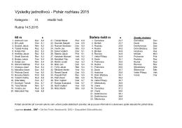 Kompletní výsledky jednotlivců ml.kategorie