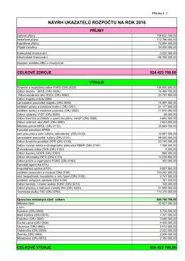 Návrh rozpočtu statutárního města Opava na rok 2016