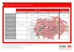 HSBC globální fondy rozvíjejících se trhů