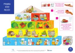 Pyramida výživy pro děti