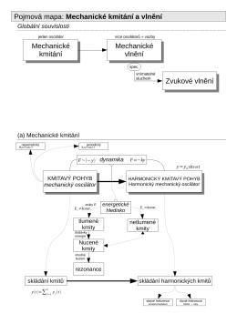 Pojmová mapa: Mechanické kmitání a vlnění Mechanické kmitání