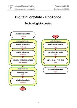 Digitální ortofoto - PhoTopoL