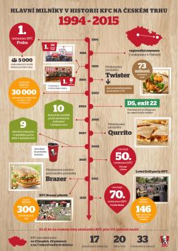 1. - KFC
