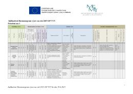 Indikativní Harmonogram výzev na rok 2015 OP VVV ke dni 19.6