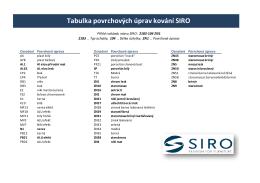 tabulka typů povrchu