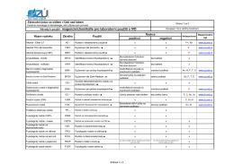 Návody k použití - reagencie/ chemikálie pro laboratorní použití a IVD
