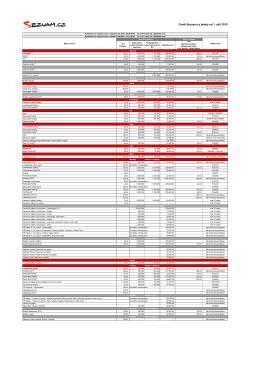 Ceník Seznam.cz platný od 1. září 2015